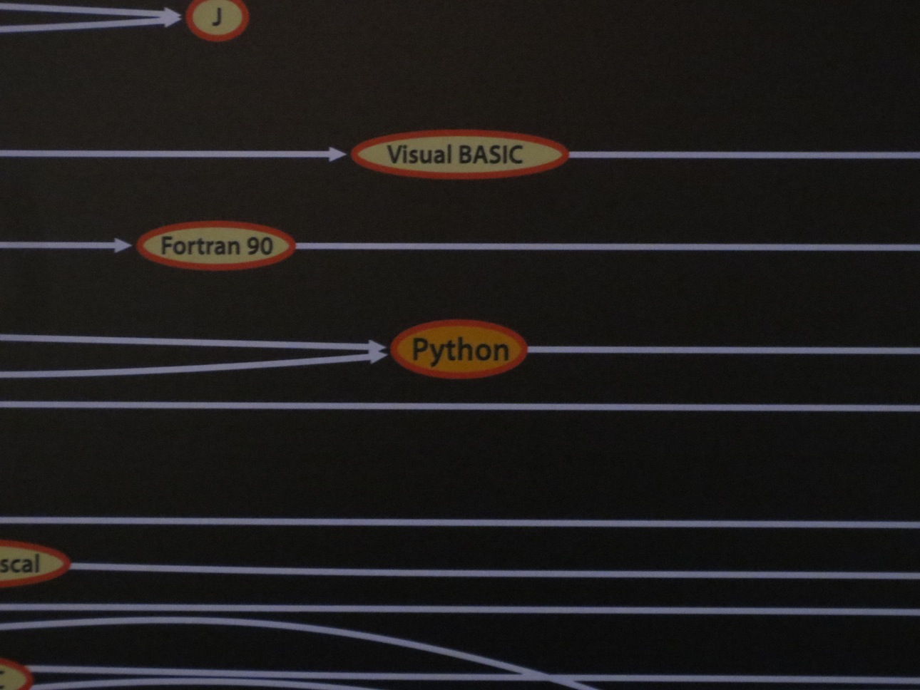 Python on the programming languages timeline.